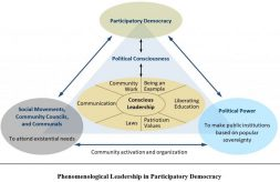 Phenomenological Leadership in Participatory Democracy